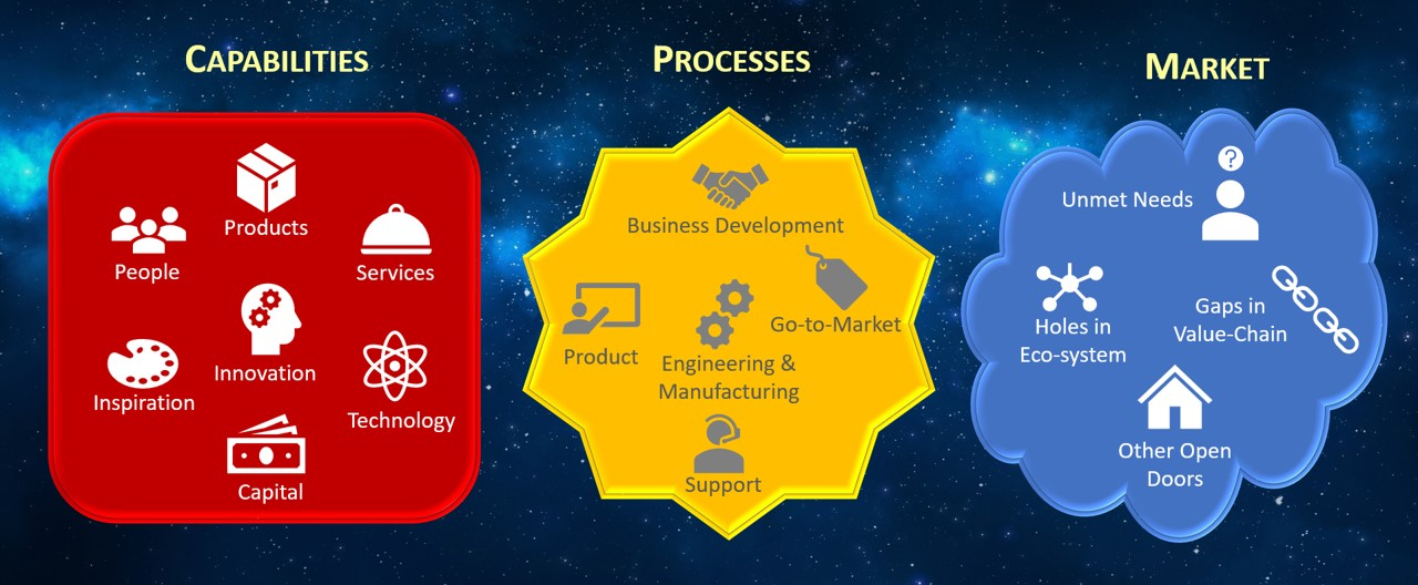 3 of 4 Fundamental Elements of Business (with example components)