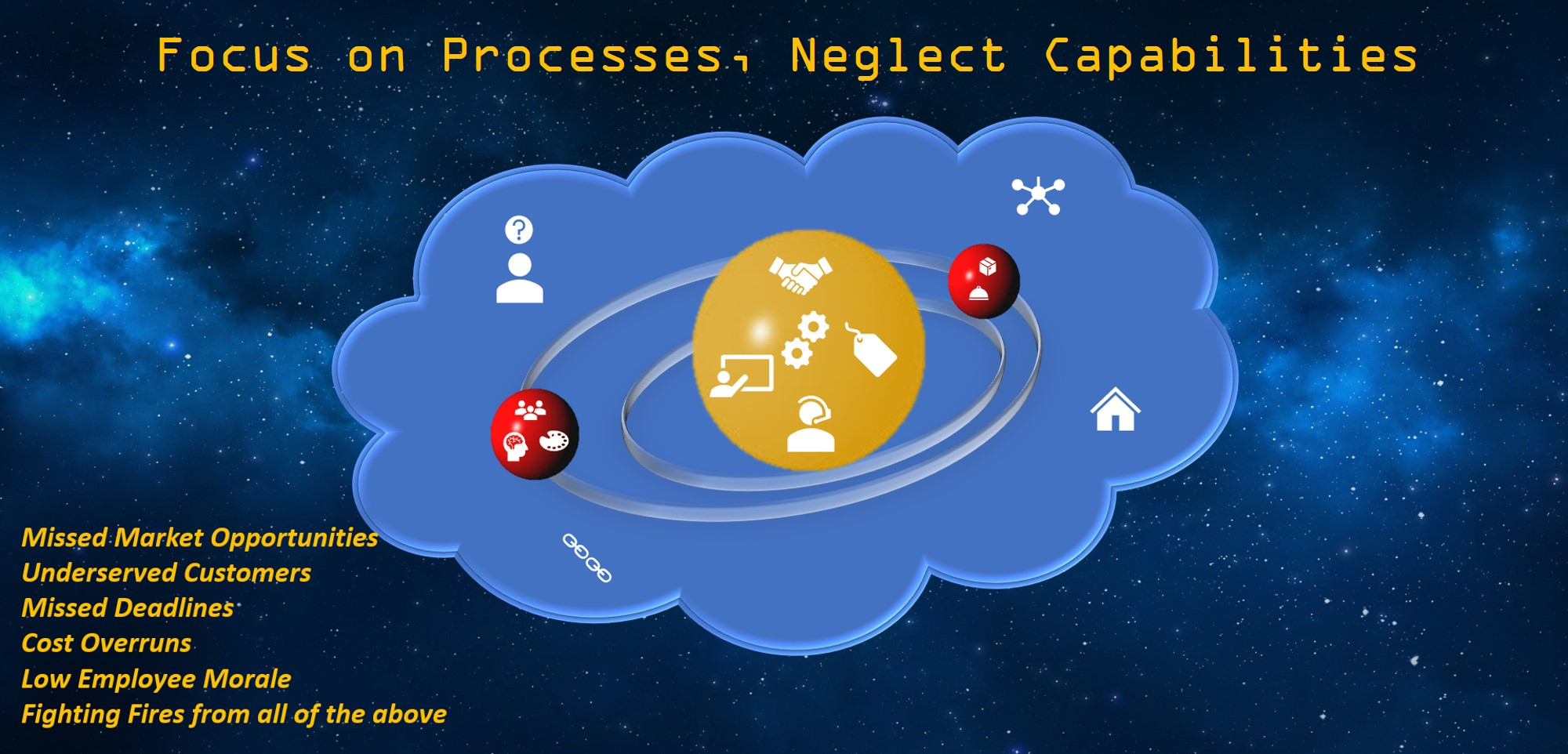 Neglecting Capabilities can also cause a business to miss Market opportunities