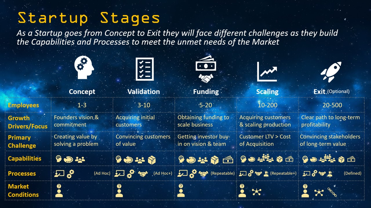 5 Stages of a Startup - Concept thru Exit