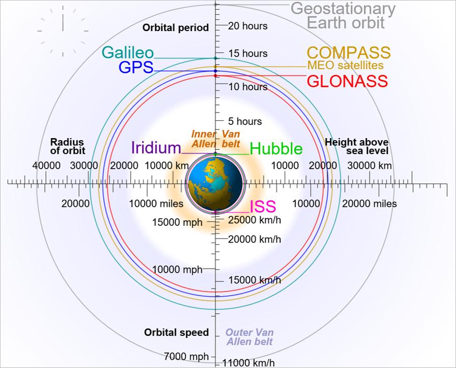 GNSS Orbits