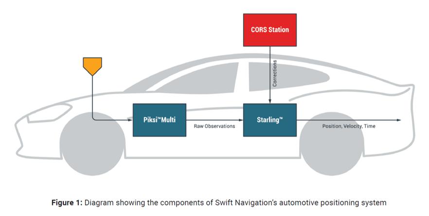Swift Navigation AV system